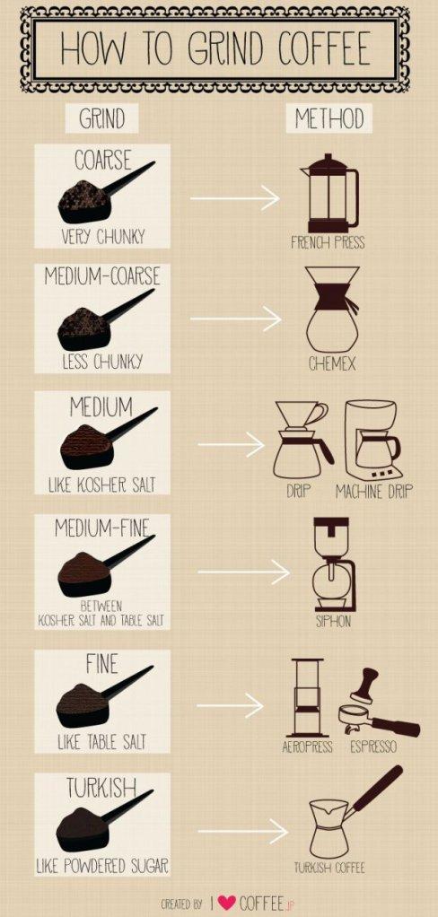 Moagens de café